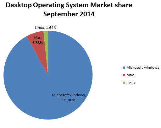 desktop-operating-system-market-share-september-2014
