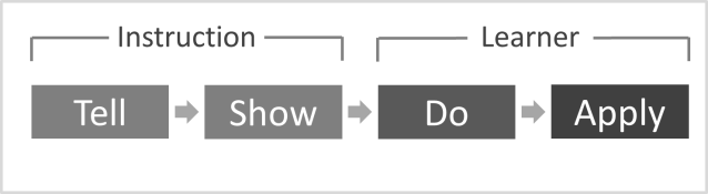 the-basic-strategies-for-designing-instruction